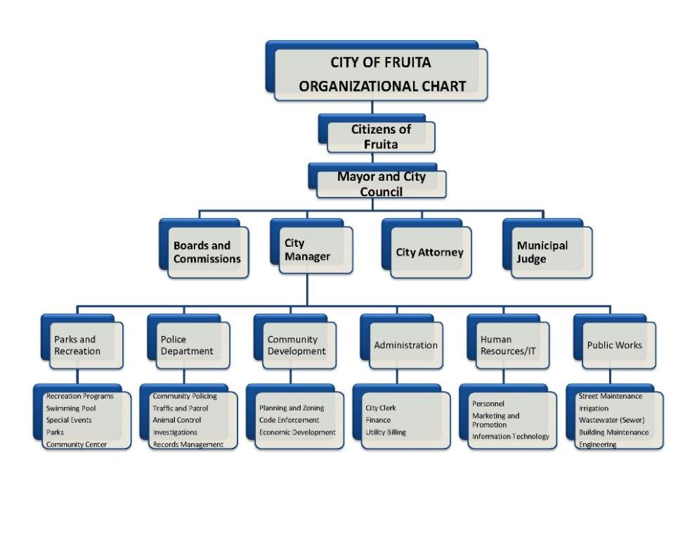 Organizational Chart City Of Fruita Colorado